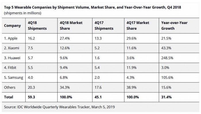 可穿戴市场报告出炉:2018年出货量为1.722亿台
