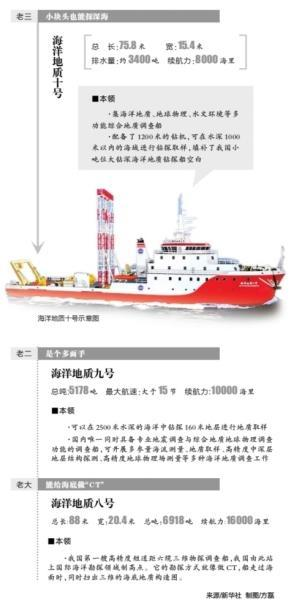 """给海底做""""CT"""" 中国探海"""
