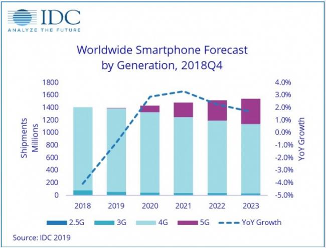 IDC预测:2019年全球5G手机出货量将占0.5%