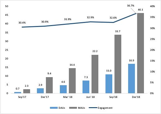 触宝科技发布2018年度财报 营收增长约2.6倍