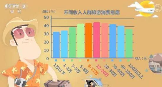 2019年中国人想把钱花在哪:答案是想不到的大黑马