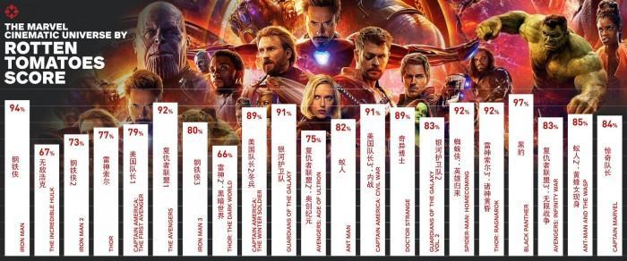 漫威宇宙电影评分谁最高?《黑豹》登顶