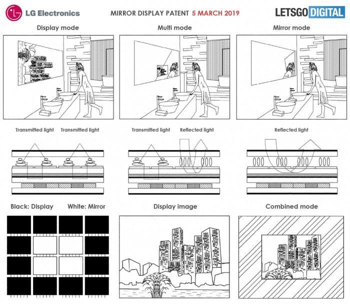 LG正在研发具备镜面功能的智能屏幕