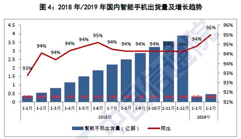 中国信通院:2月智能手机市场出货量同比下滑20%