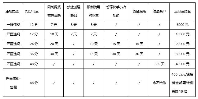 """快手电商发表小店办理法例 严格规范""""老铁卖货"""""""