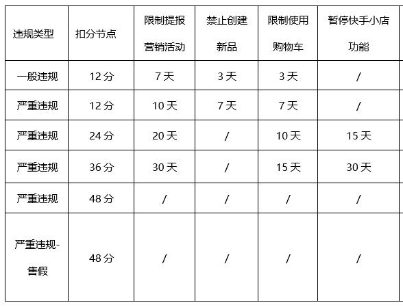 """快手电商发布小店管理规则 规范""""老铁卖货"""""""