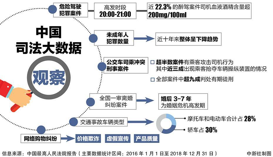 图解·中国司法大数据观察