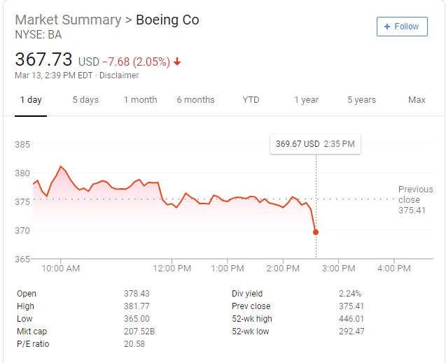 """特朗普发布""""停飞令"""" 波音股价暴跌"""