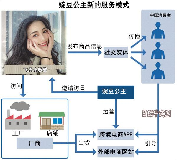 日本跨境电商新招——请中国网红带货