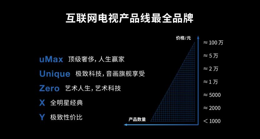 乐融董事长刘淑青:Letv归来与品牌重塑已做好准备