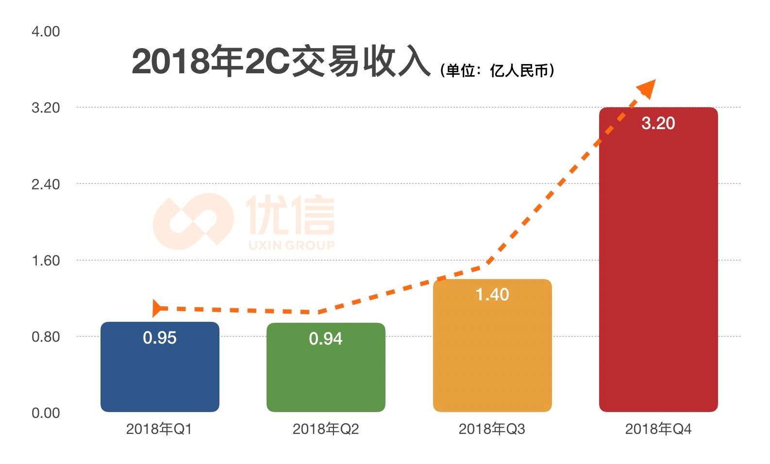 优信发布2018Q4及全年财报:2C交易服务收入劲增263.2%