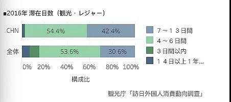 人均停留天数_孕酮值与孕天数对照表