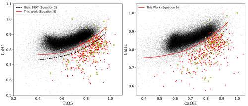 对于早型亚矮星证认的 CaH1 关键特征