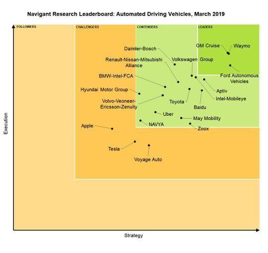 汽车自动驾驶实力排名:Waymo位居榜首 苹果垫底