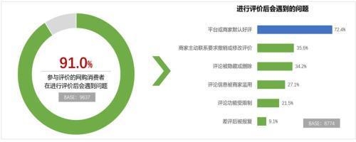 中消协:超七成参与网购评价的消费者遭遇默认好评