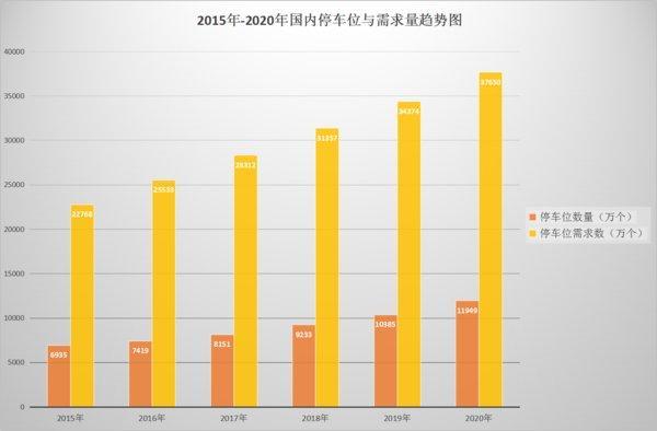 2015-2020年国内停车位与需求量趋势图
