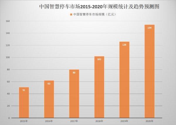 中国智慧停车市场2015-2020年规模统计及趋势预测图