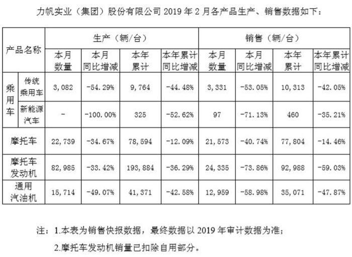 力帆公布2019年2月产销 同比继续大幅下滑