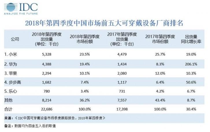 IDC发布18年Q4可穿戴设备市场报告:小米继续领跑