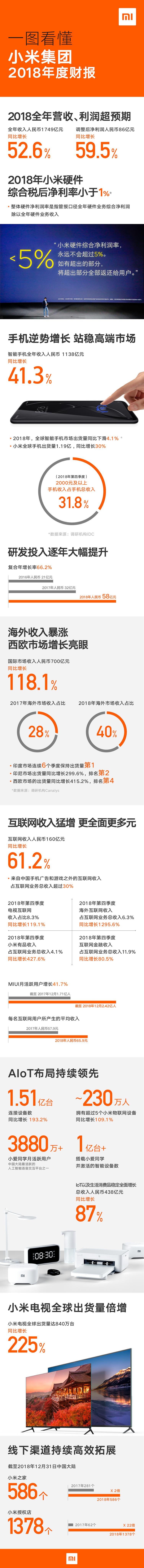 小米集团2018年报超预期:营收1749亿同比增52.6%、净利86亿同比增59.5%