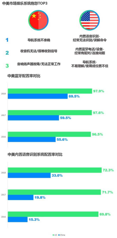 J.D. Power洞察:中国车主需要哪些车载娱乐系统?