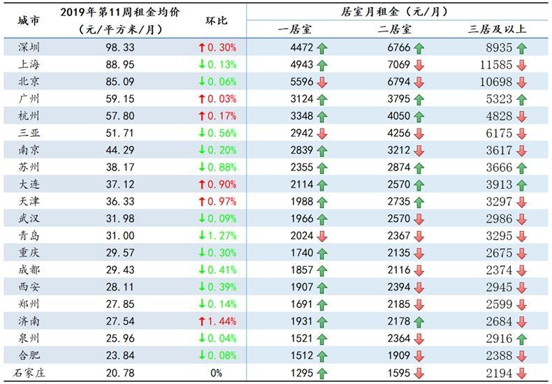 20城一居室月租普遍上涨,北京仍最高