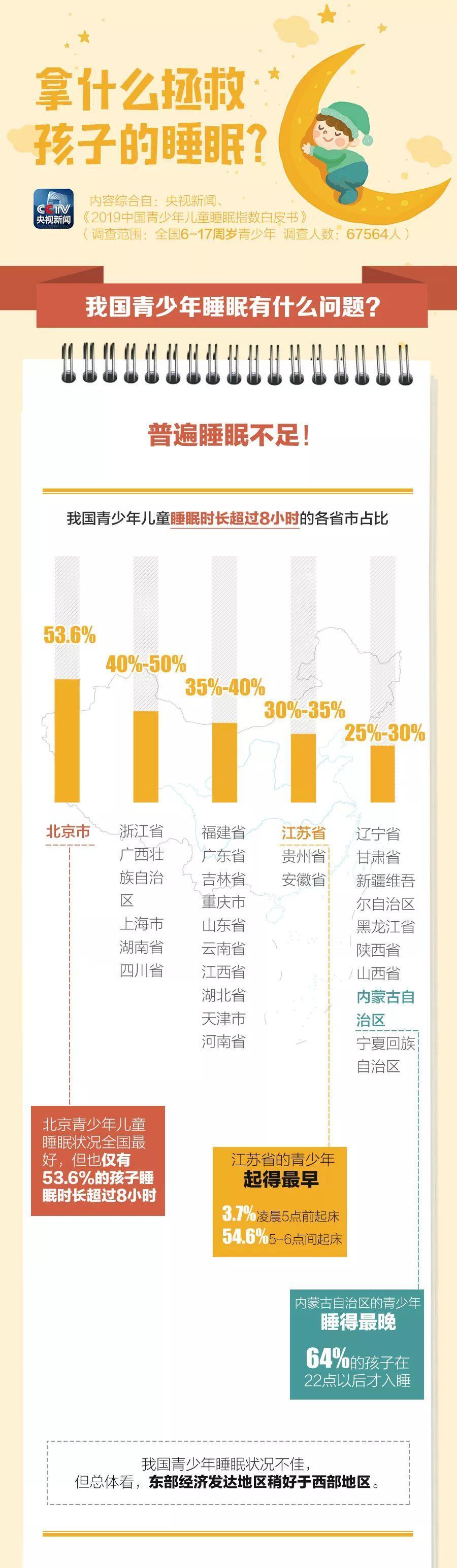 """愁人!中国超六成儿童睡眠不足8小时 它们是""""罪魁祸首"""""""