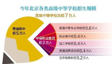 北京2019年中考: 随迁子女可参加中职录取,严禁各校违规提前招生