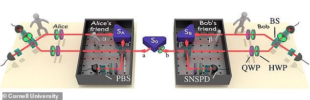研究证明:在量子世界中,两个现实可以同时存在
