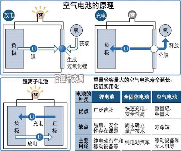 空气电池寿命难题相继被攻克 实用化即将到来