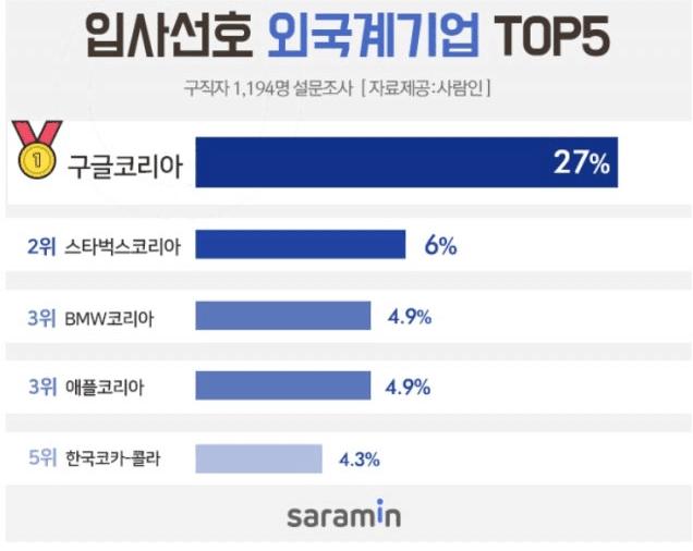 韩民调:谷歌韩国一连11年中选最受求职者接待的外企