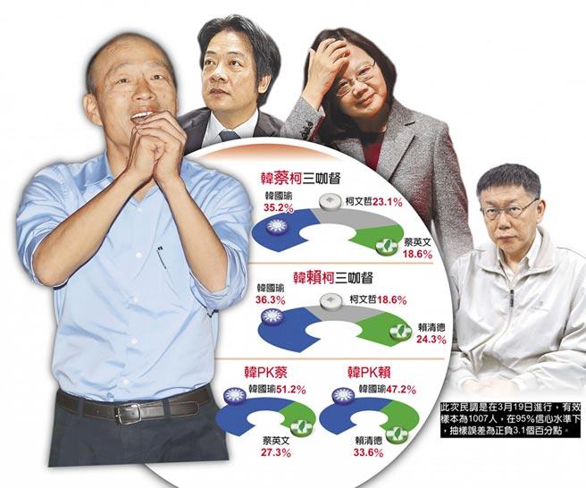 民调:赖清德参选柯文哲边沿化 韩国瑜是最强战将