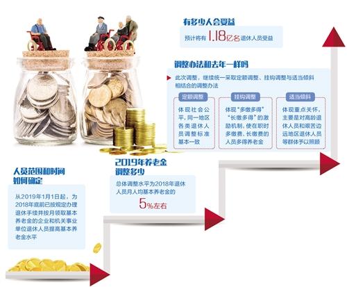 """养老金""""十五连涨"""" 1.18亿人受益"""