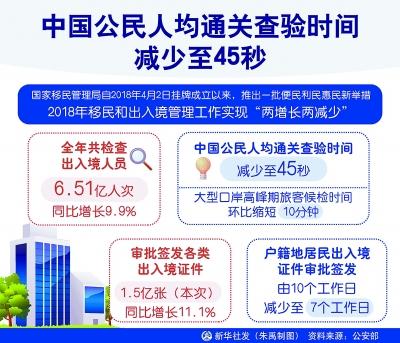 中国公民人均通关查验时间减少至45秒