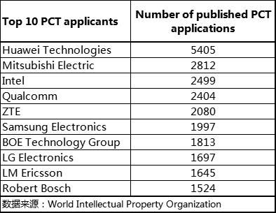 中兴通讯2018年PCT国际专利申请2080件 累计PCT申请超过2.9万件
