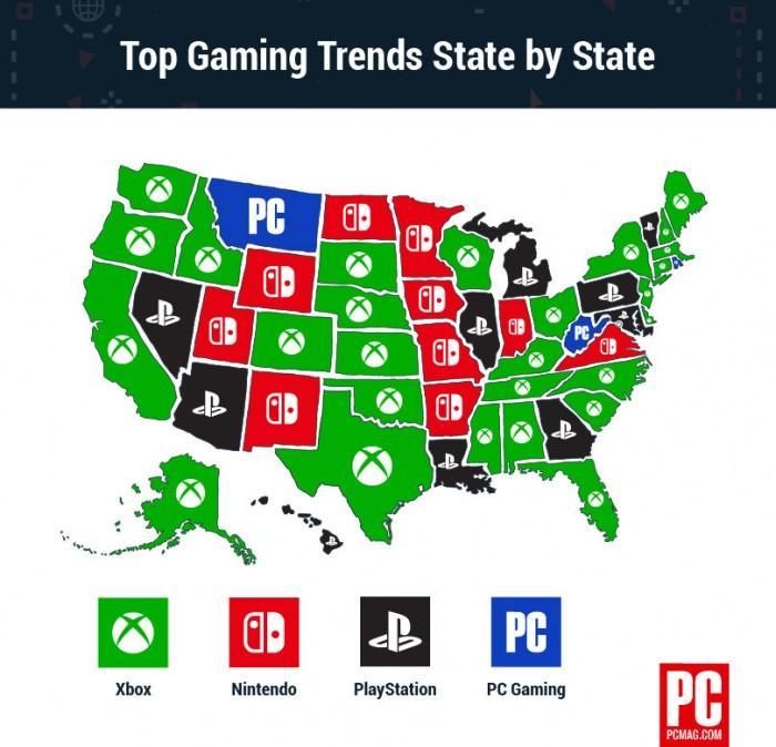 全美游戏平台调查:索尼硬核 NS女用户多