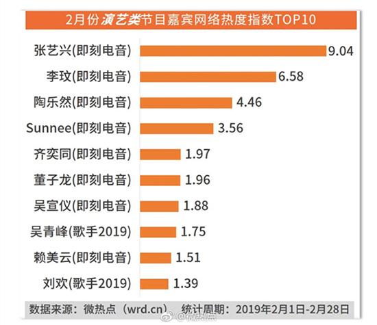 真人秀及综艺类双榜单TOP10嘉宾 赖美云引热议