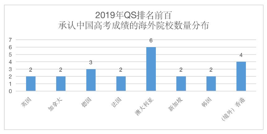 统计:海外多所知名大学承认中国高考成绩