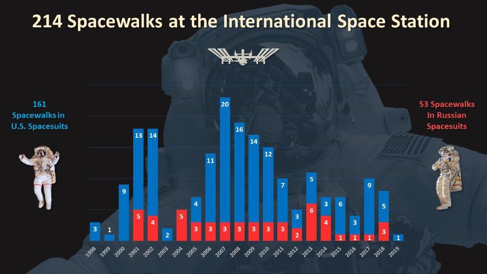 NASA取消本周进行首次全女性太空行走的计划