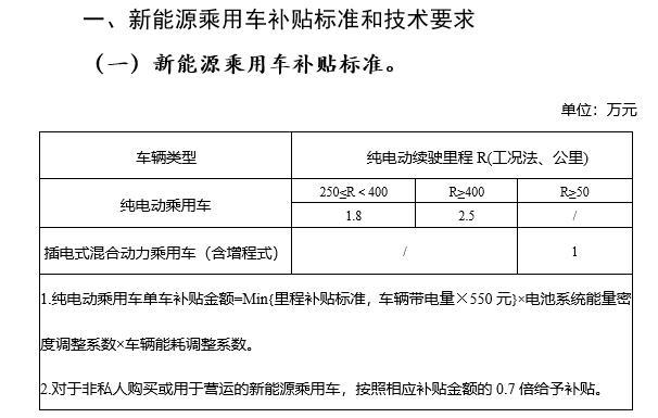 四部委公布新能源车过渡期补贴政策 或仅为去年10%