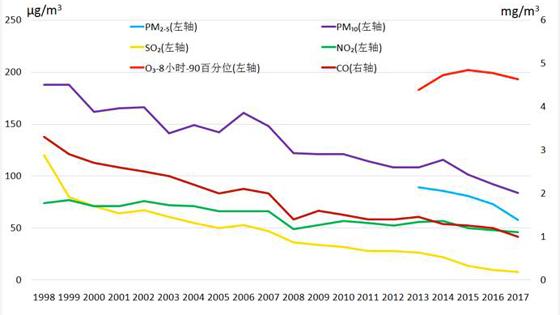 联合国环境署:北京市大气污染治理成效显著