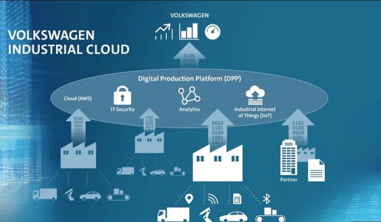 大众携手亚马逊云平台改进生产 全球工厂联网