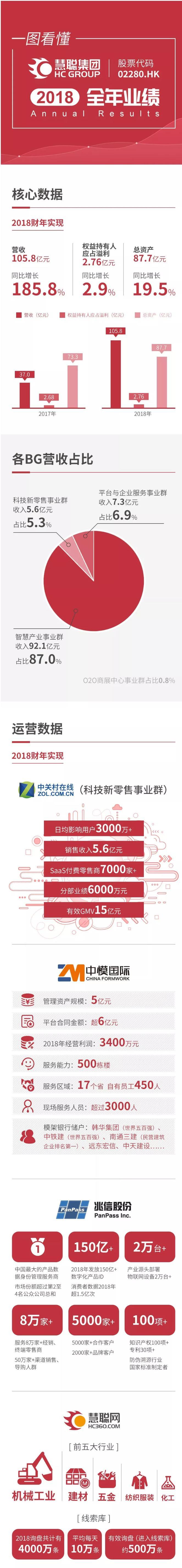 慧聰集團2018全年業績:專注垂直行業 營收近106億元