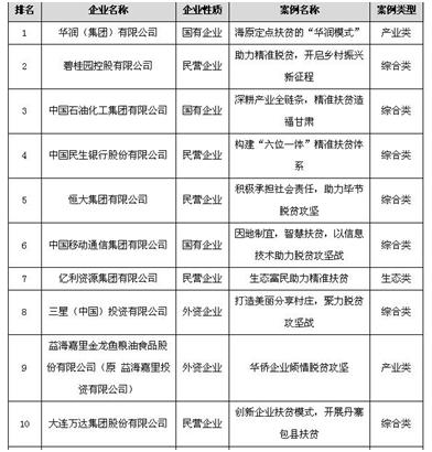 """我國首次發布""""中國企業精準扶貧優秀案例"""""""