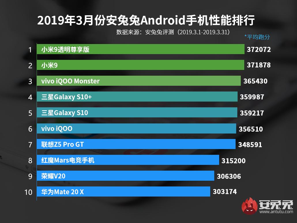 安兔兔公布3月安卓手机性能排行榜,小米9第一