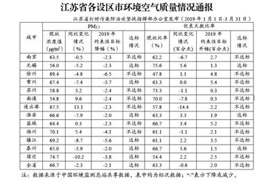 前3月江苏7市PM2.5浓度降幅未达标