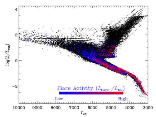 国家天文台揭示恒星活动性与恒星结构演化内在联系