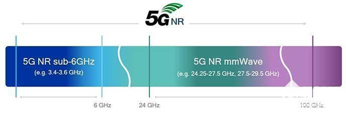 5G通讯灵魂所在 5分钟看懂毫米波
