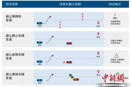 北京自动驾驶路测报告发布 测试里程超15.3万公里