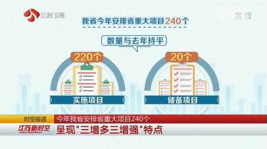 江苏安排省重大项目240个 呈三增多三增强特点